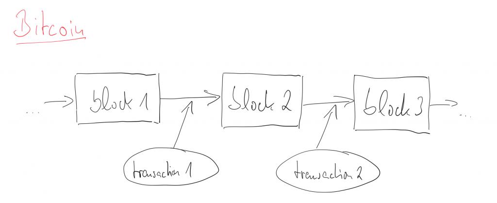 very simplified Bitcoin blockchain