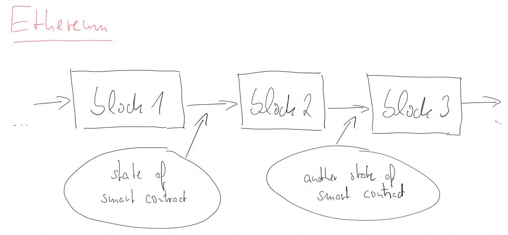 very simplified Ethereum blockchain